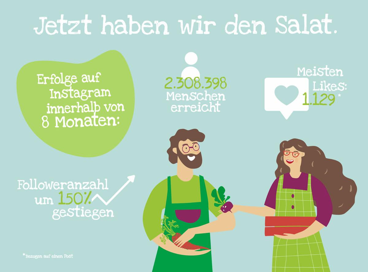 SocialMedia_Florette_Foodagentur_FoodundCo_Frankfurt_3